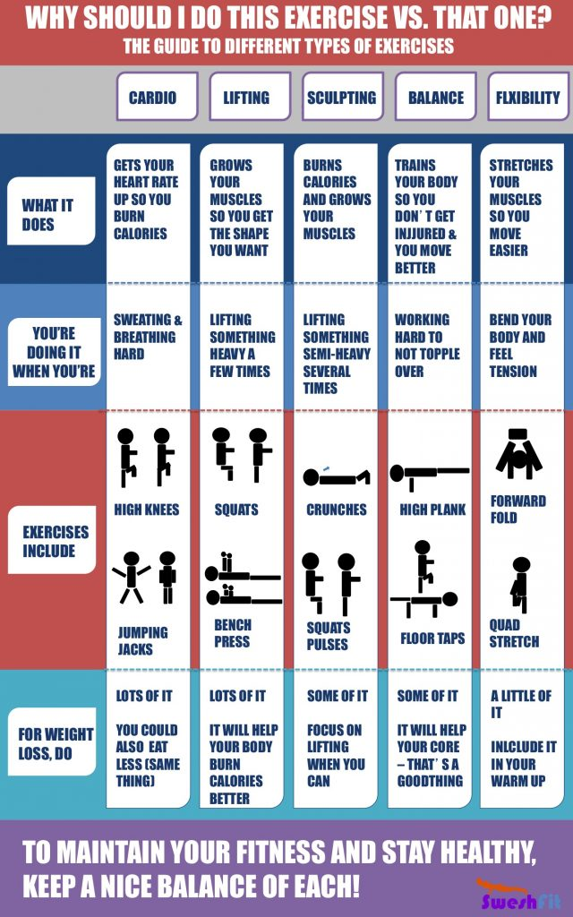 find out which exercise you should choose and why infographic