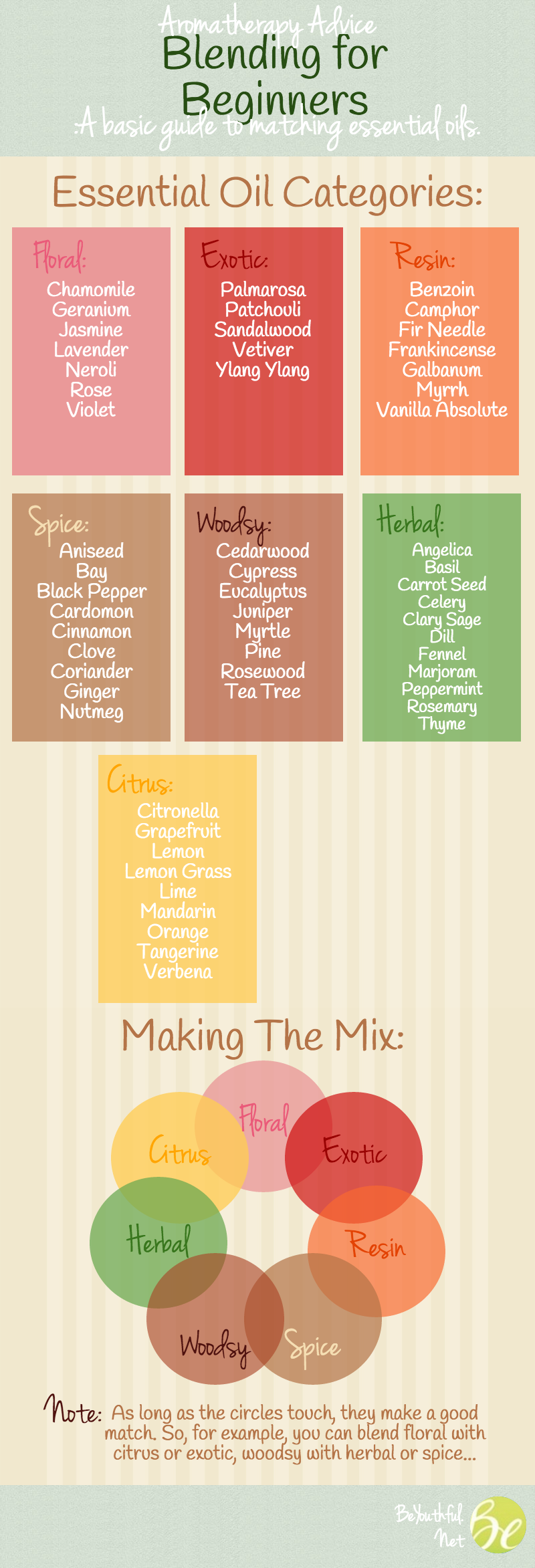 Beginner's Guide To Essential Oils And Blending Infographic