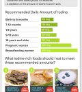 Iodine: Why It's Important And How To Avoid Its Deficiency Infographic