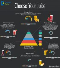Choose Your Juice: Find The Perfect One For Your Health Infographic
