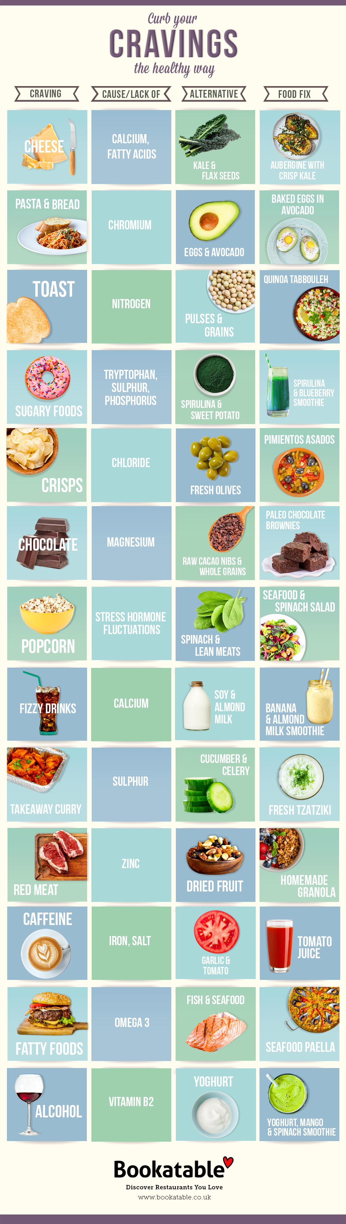 Curb Any Of Your Unhealthy Cravings The Healthy Way Infographic