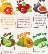 Top 15 Detoxifying Fruits For The Inside Out Body Cleanse Infographic