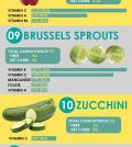 Your Ultimate Guide To Top 20 Low Carb Vegetables Infographic