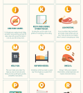 The ABCs Of Healthy Eating Infographic