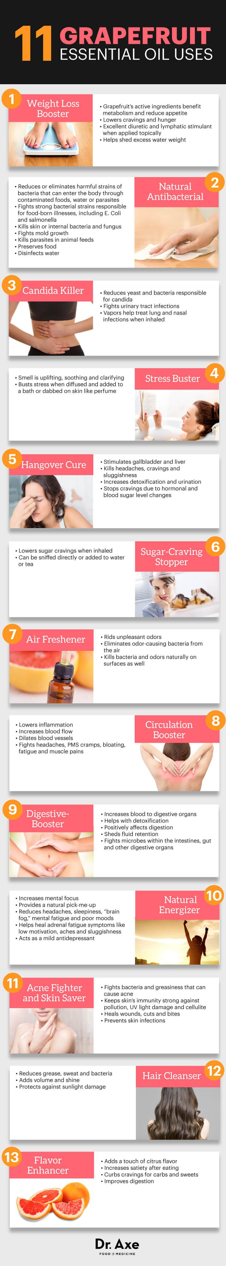 Top 10 Best & Effective Essential Oils for Weight Loss |Grapefruit Essential Oil