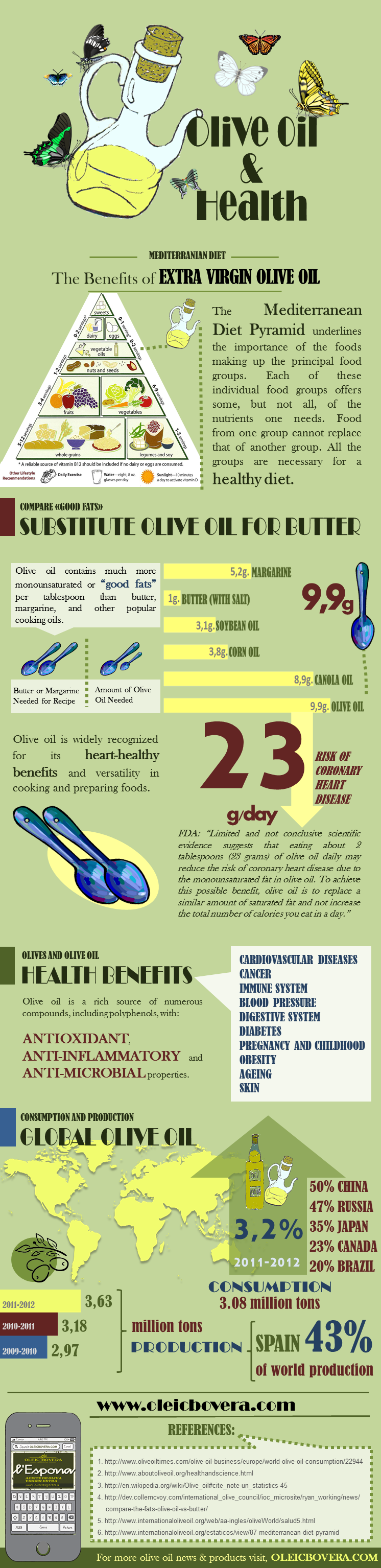 Olive Oil: Facts, Benefits And Statistics Infographic
