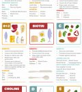 Vitamin Rich Foods: A Comprehensive Chart Infographic