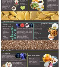 Seeds: Why These Tiny Powerhouses Deserve A Place In Your Diet Infographic