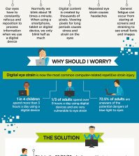 Do You Have Digital Eyes Strain? Here's What To Do About It Infographic