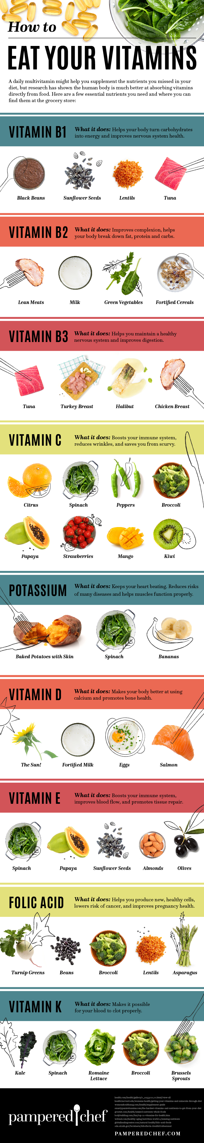 Eat Your Vitamins: A Guide To Healthy Food Infographic