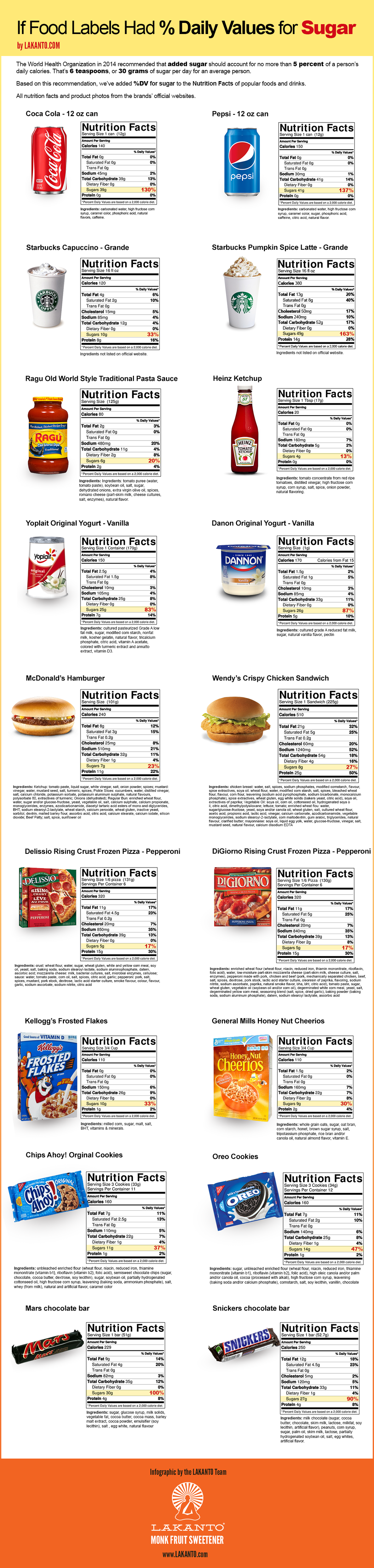 What If Food Labels Were Honest About Their Sugar Percentage? Infographic