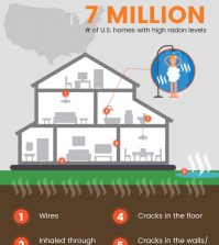 Radon – The Invisible Danger In Your House Infographic