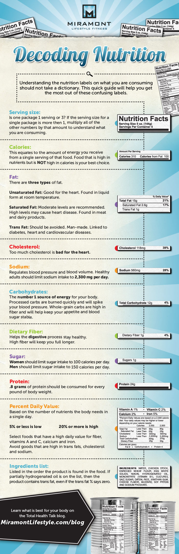 Decoding Nutrition Labels: A Complete Guide Infographic