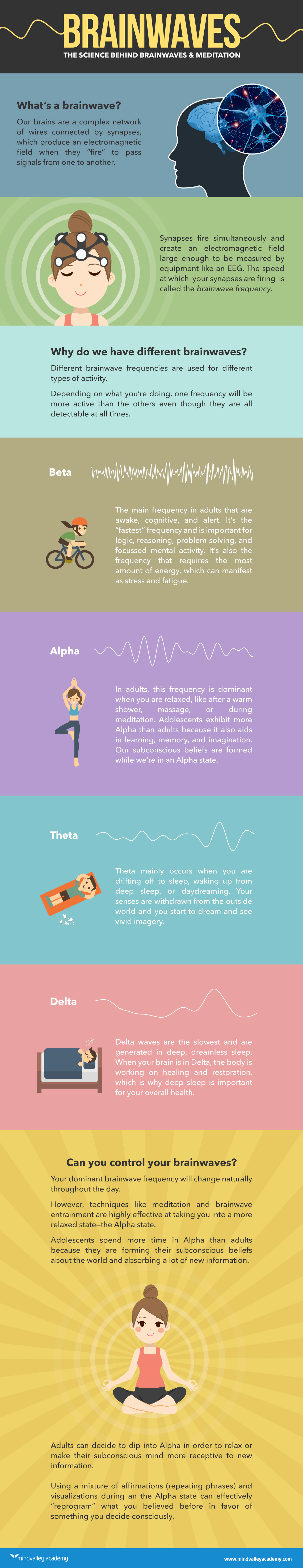 Brainwave Meditation: Useless Fad Or Effective Tool? Infographic