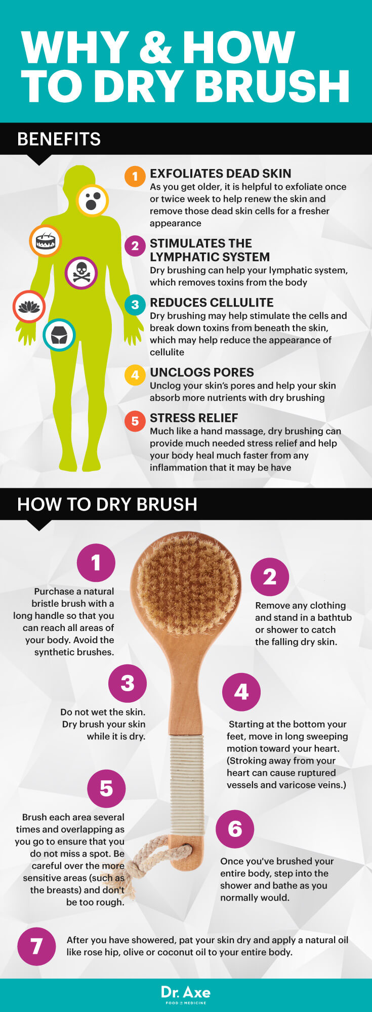 How And Why To Dry Brush Your Body Infographic