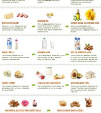 The Healthy Food Swaps That Lower Your Cholesterol Level Infographic