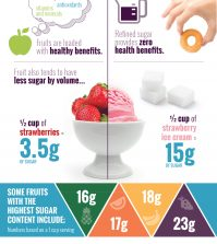 Refined Sugar Vs. Fruit Sugar: What Are The Differences? Infographic