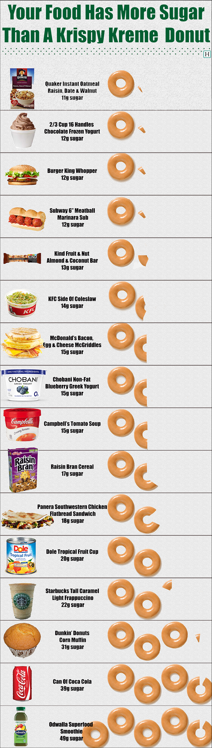 "These ""Healthy"" Foods Contain More Sugar Than A Krispy Kreme Donut Infographic"