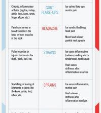 Ice vs Heat: Which Is Better For Different Kinds Of Pain? Infographic