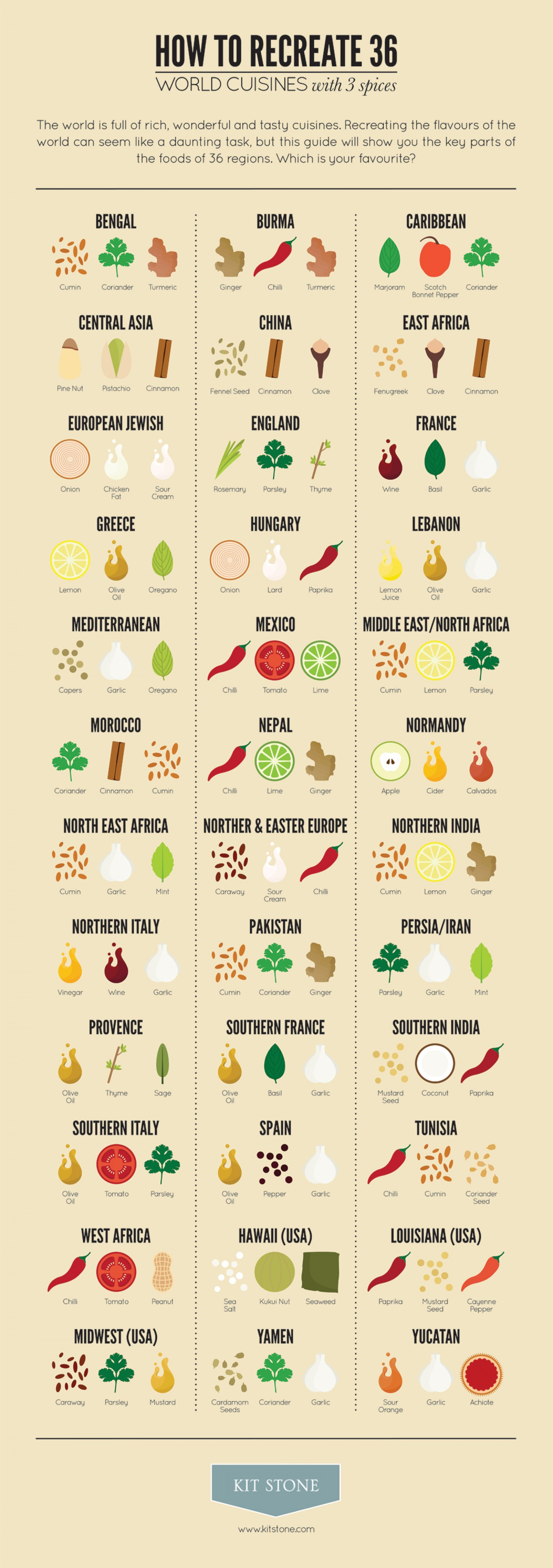 Use These Spice Combinations To Recreate The Flavors Of 36 World Cuisines Infographic