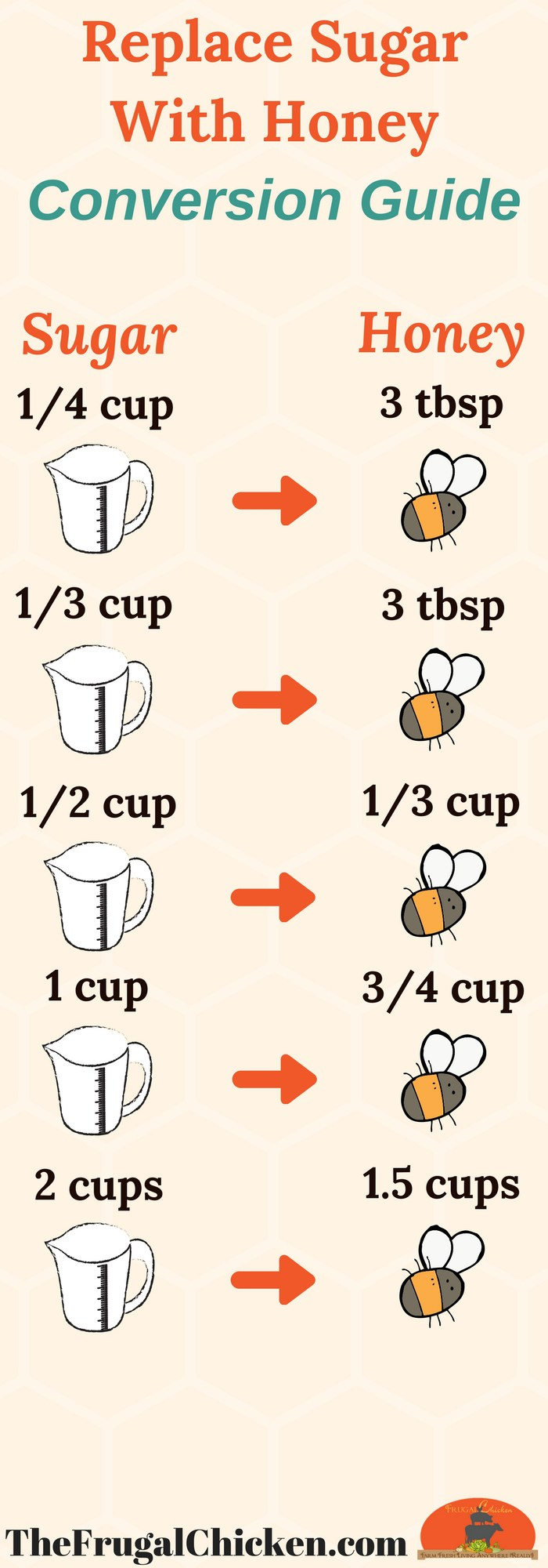 Sugar To Honey: The Conversion Guide Infographic