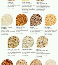Life-Saving Guide To Cooking All Kinds Of Grains Infographic