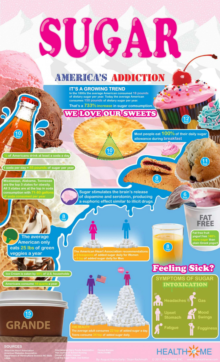 Sugar: Not-so-Sweet Truth About America's Addiction Infographic