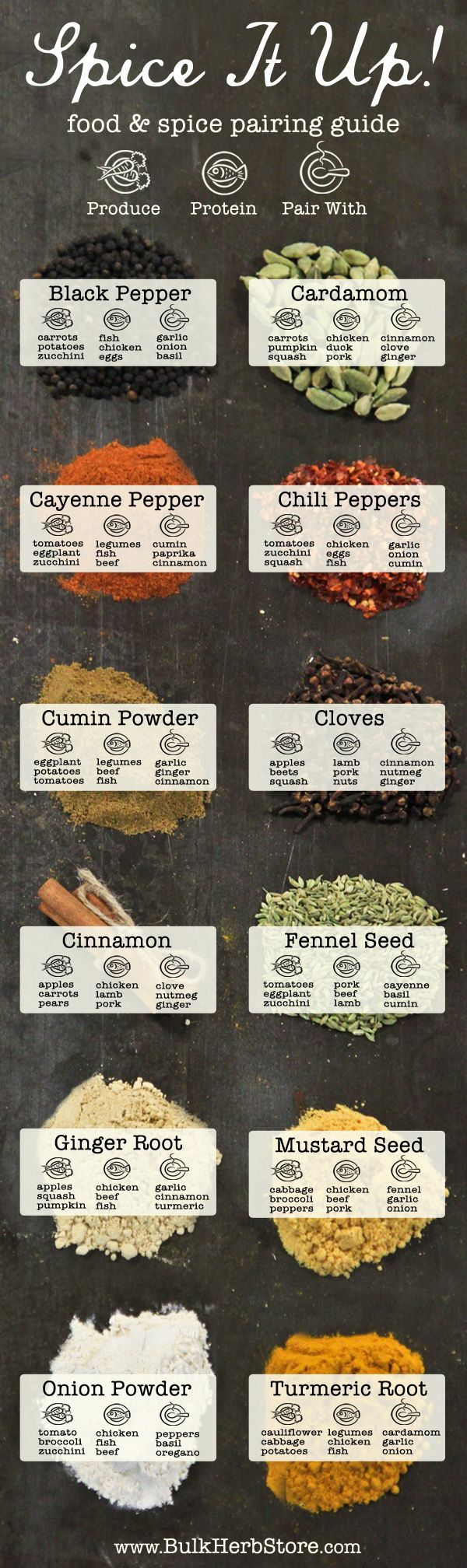 Spice This Season Up with the Food And Spice Guida agli accoppiamenti Infographic &quot;width =&quot; 600 &quot;height =&quot; 2016 &quot;/&gt;</a></p><p class=