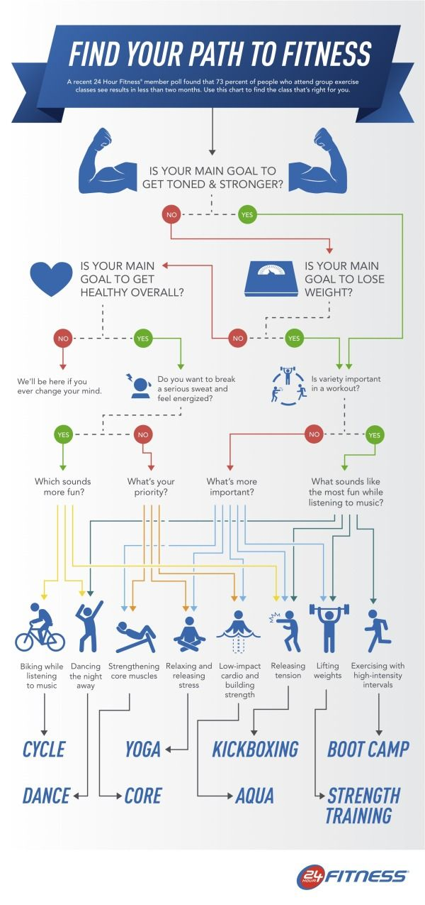 Which Kind Of Fitness Is Right For You? Infographic