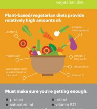 The How And Why Of A Plant Based Diet Infographic