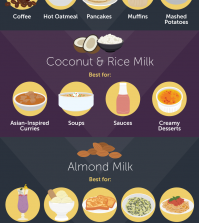 Best Milk Alternatives And What They Can Be Used For Infographic