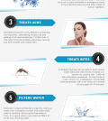 7 Unexpected Health Benefits Of Activated Charcoal Infographic