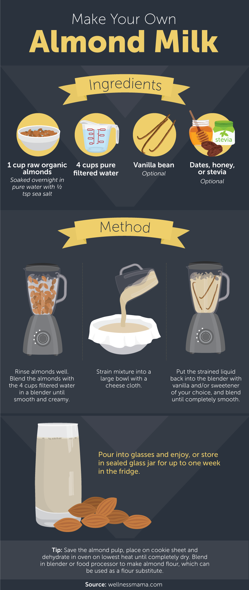 A Simple Illustrated Guide To Making Your Own Almond Milk Infographic
