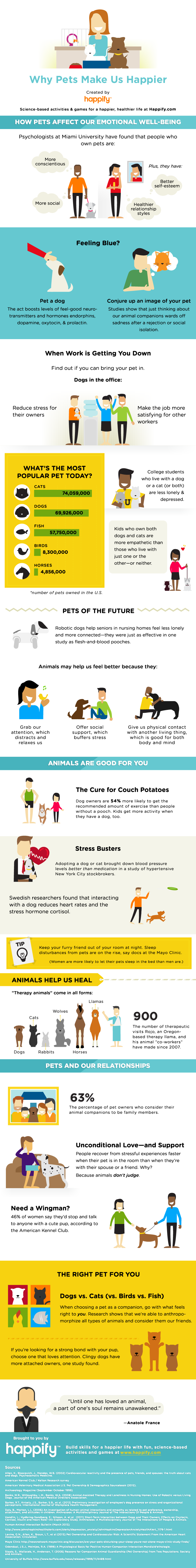 Owning A Pet Makes You Happier And Healthier: Here Is Why Infographic
