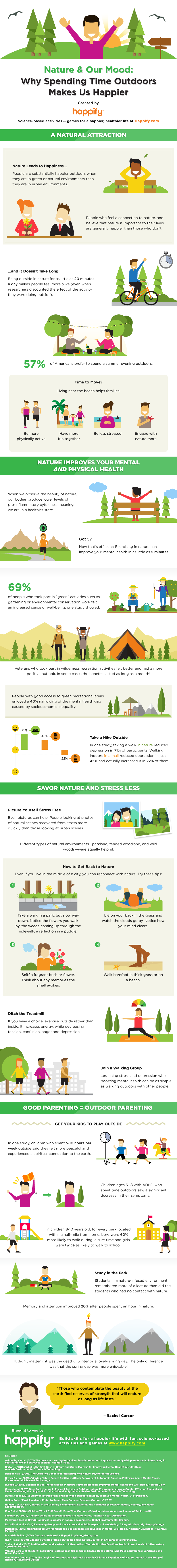Nature And Your Mood: Is These A Connection? Infographic