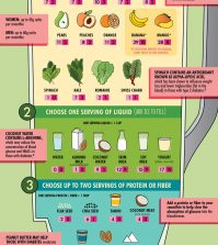 A 3 Step Guide To A Perfect Diabetic-Friendly Smoothie Infographic