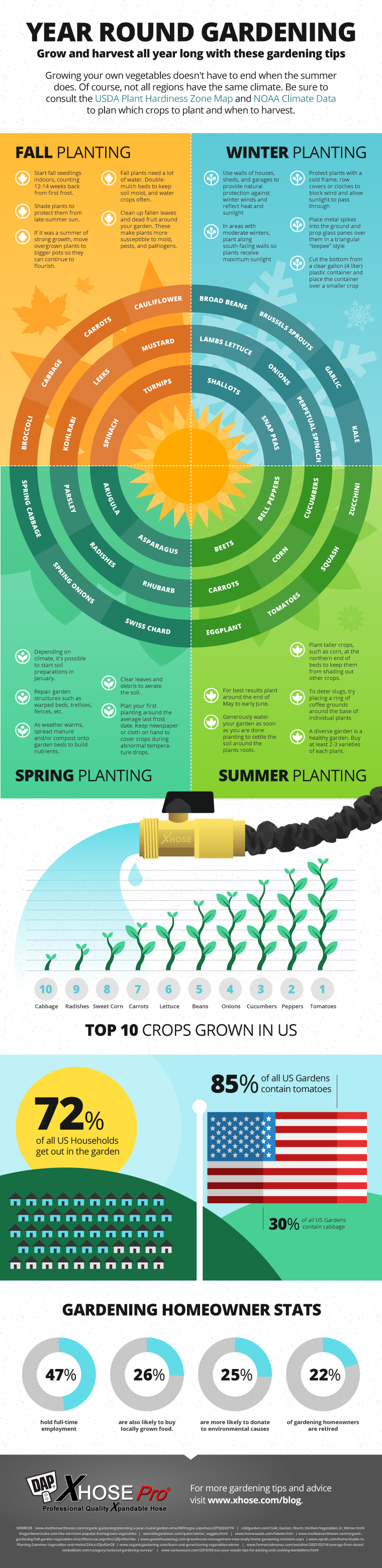 Your Seasonal Guide To Gardening Throughout The Year Infographic