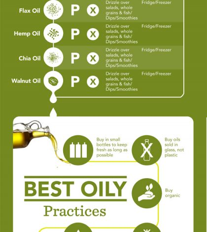 The Secrets Of Culinary Oils Infographic