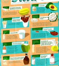 Healthy Food Substitutions For A Guilt-Free Diet Infographic