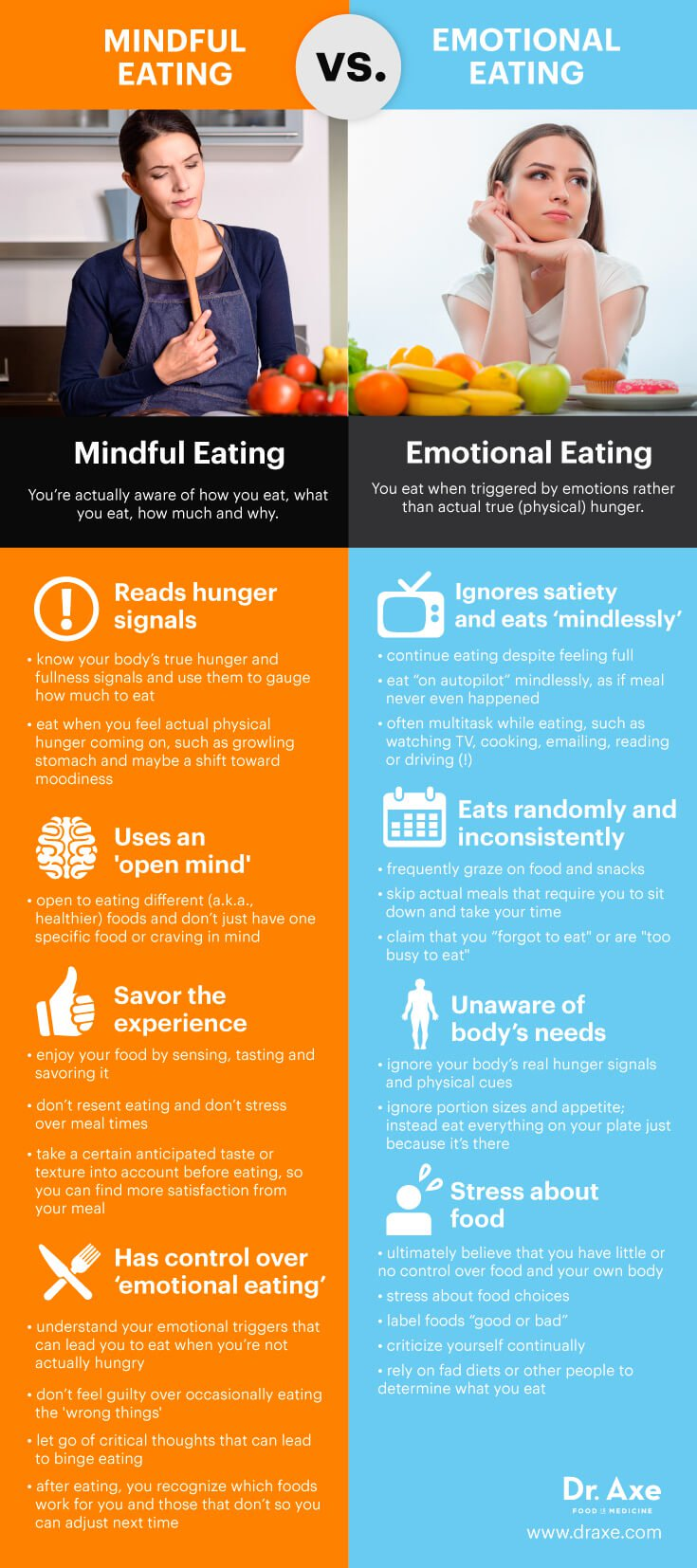 Emotional Eating Versus Mindful Eating: What Are The Differences?
