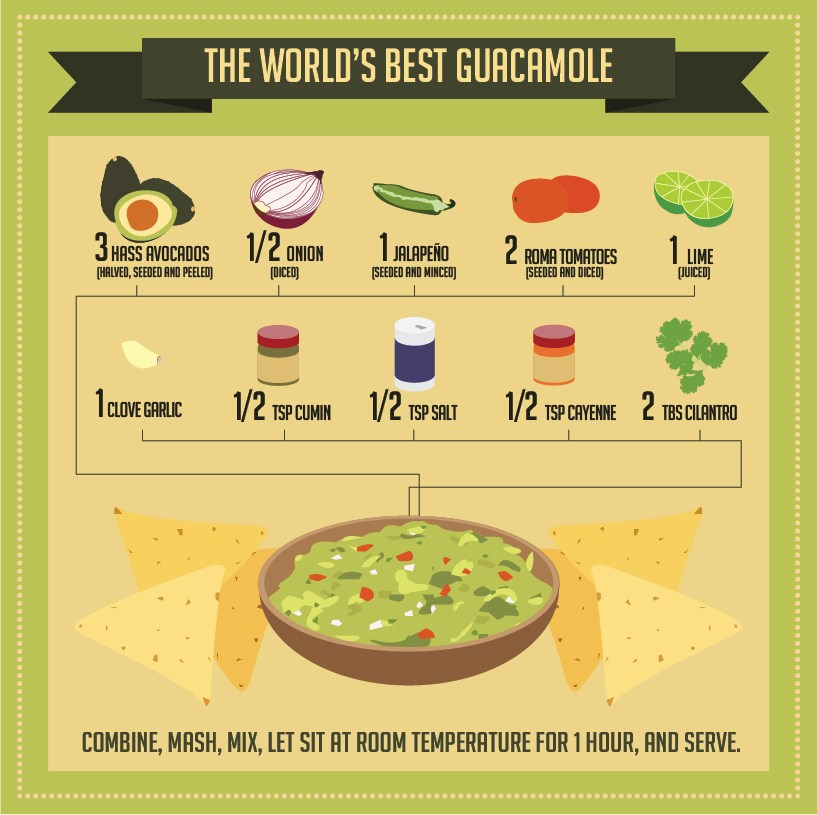 Find The World's Best Guacamole Recipe Here Infographic