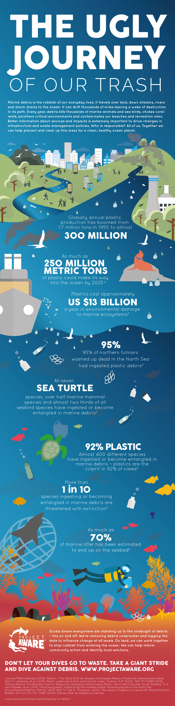 Where Does Your Trash End Up: The Ugly Journey Infographic