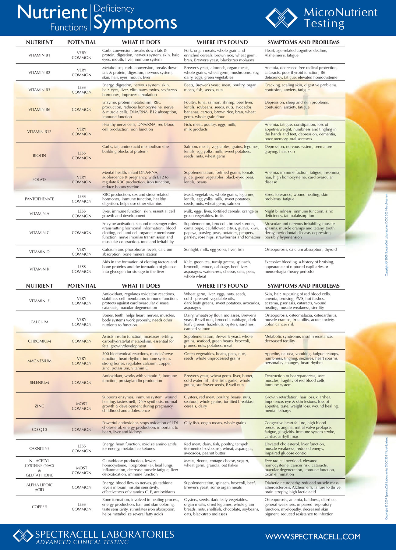 Do You Have Vitamin Deficiencies? Use This Chart To Find Out Infographic