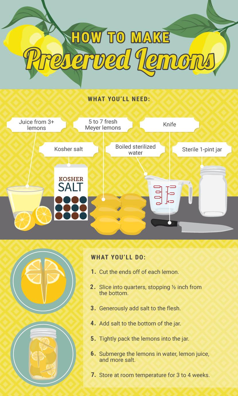 Easy Homemade Preserved Lemons Recipe Infographic