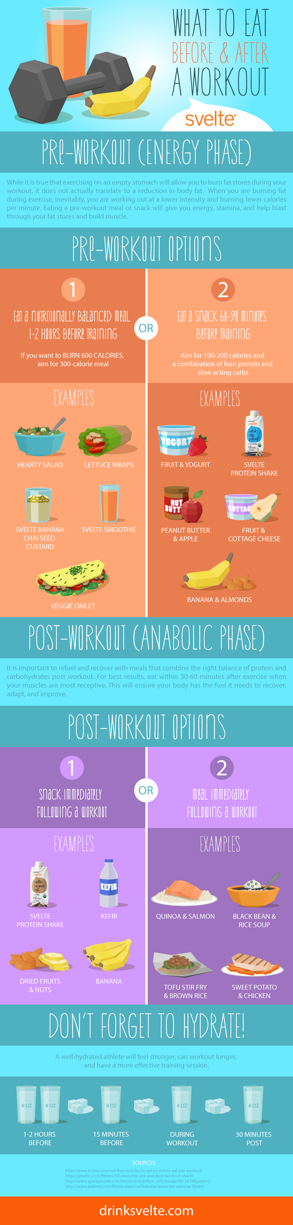 Your Best Pre- And Post-Workout Nutritional Strategies Infographic