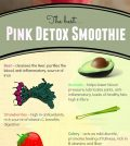 Learn About The Best Ingredients For A Detox Smoothie Infographic