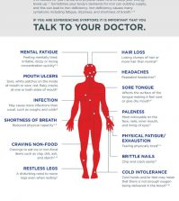 Do You Have Iron Deficiency? Here Is How To Tell Infographic