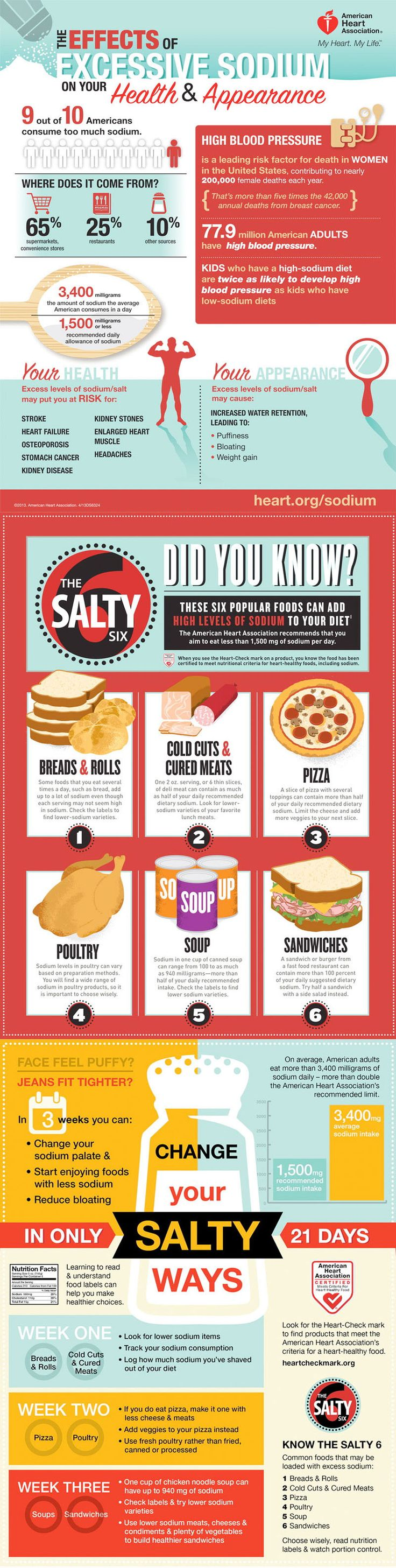 Excessive Sodium: How Much Is Too Much? Infographic