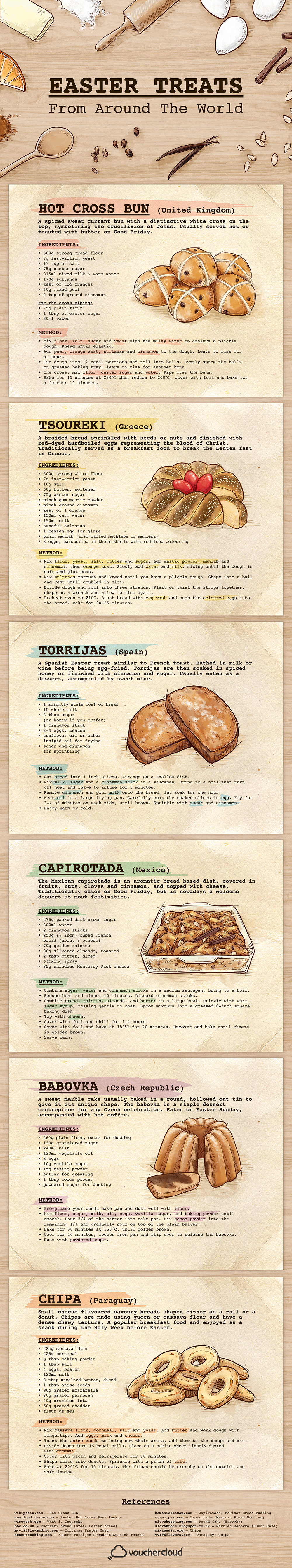 Homemade Easter Treats: Recipes From Around The World Infographic