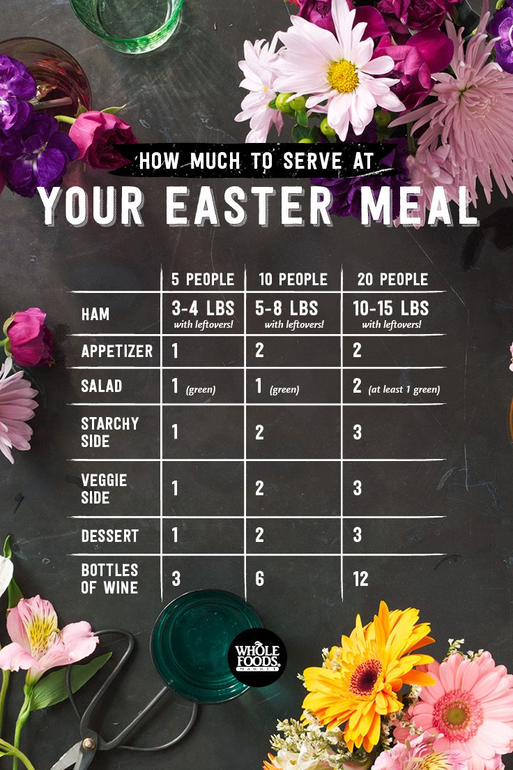How Much To Serve? A Cheat Sheet For Your Easter Table Infographic